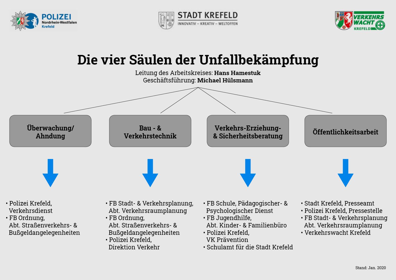 Krefelder Fairkehr - 4 säulen der Unfallbekämpfung